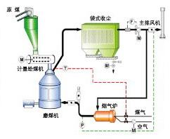 高炉喷吹煤价格_高炉喷煤技术       利用热风炉废气作为喷吹烟煤的惰性干燥剂,同时