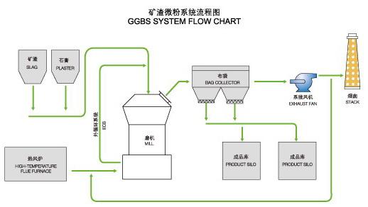 礦渣微粉生產工藝流程